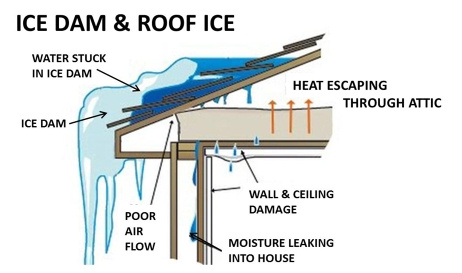 Ice Dams And Prevention Fusion Roofing
